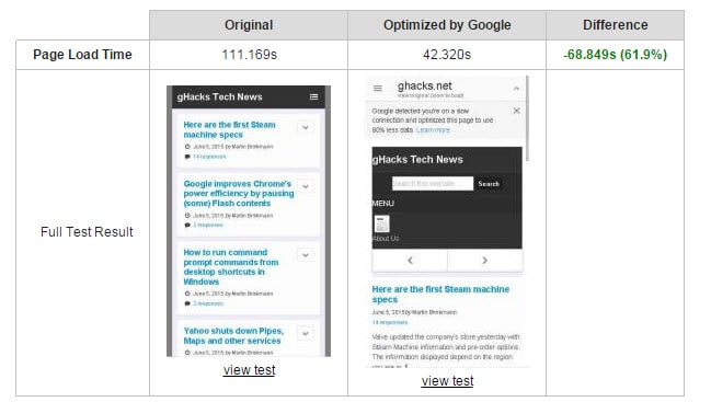 Google may strip content off your site to make it faster on mobile devices