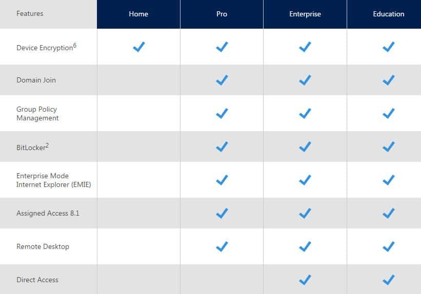 windows 10 feature comparison editions