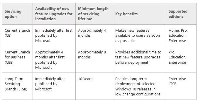 windows servicing options