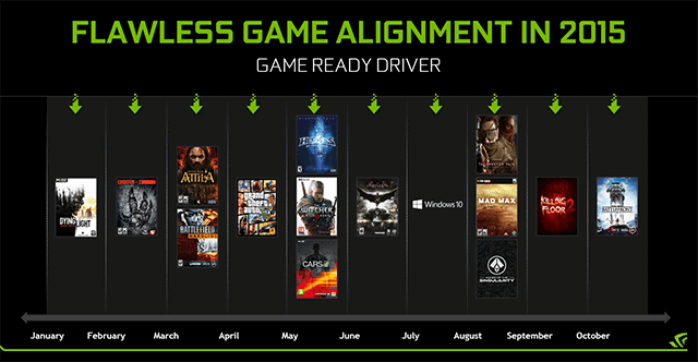 Future Nvidia Game-Ready drivers will require registration