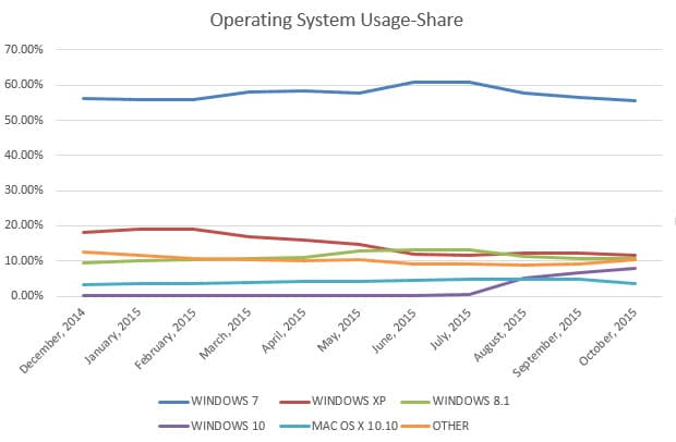 operating system usage share