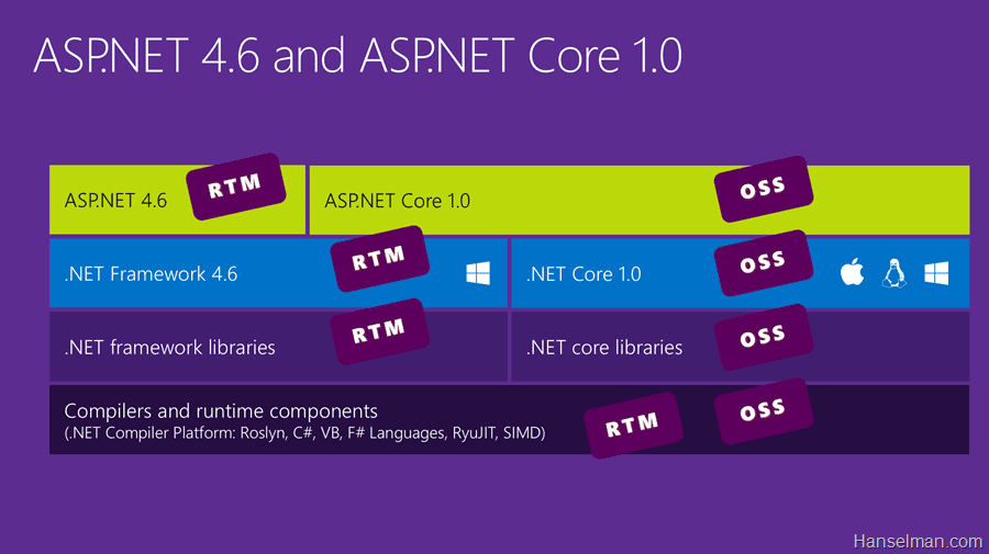 What is Microsoft .NET Core 1.0