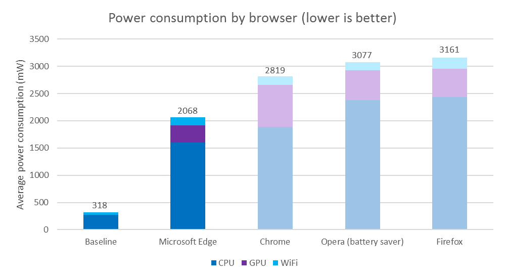 browser power consumption tests