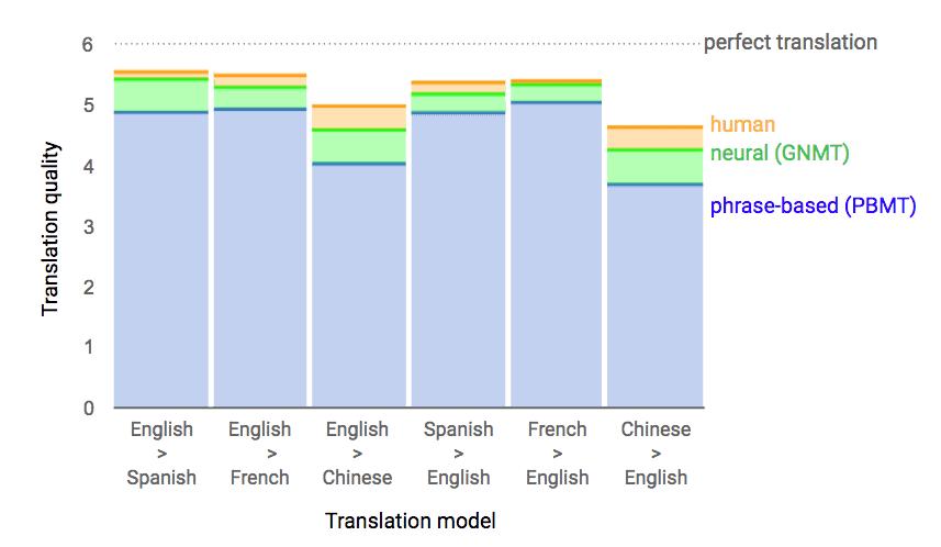 human machine translation