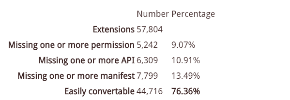How many Chrome extensions will run in Firefox?