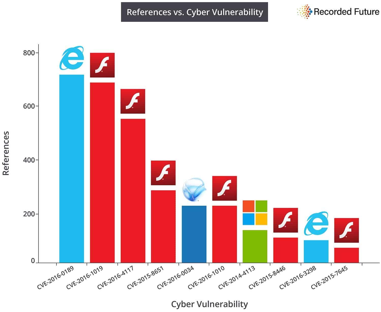 top vulnerabilities 2016