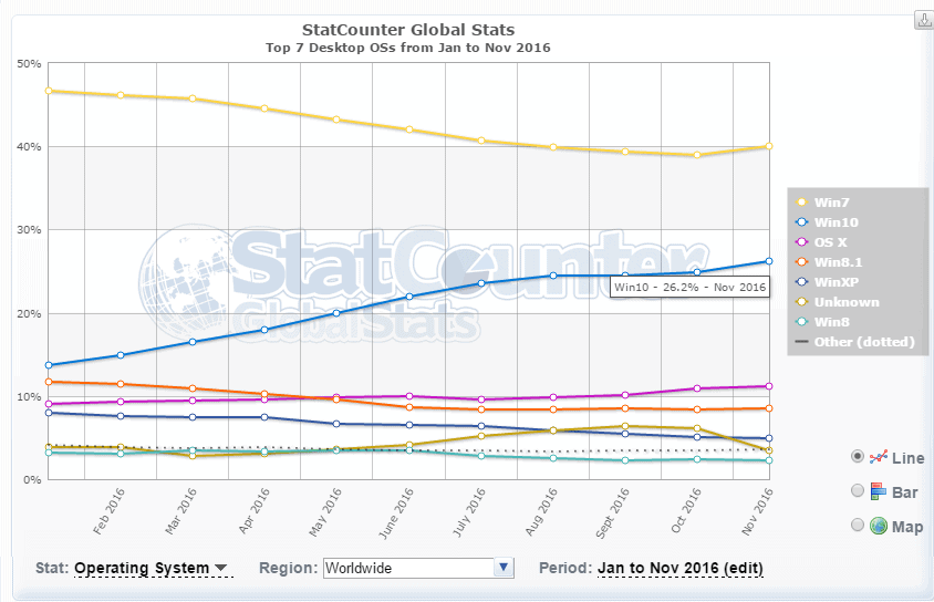 December 2016 Stats: Windows 10 up, IE down, Edge not going anywhere
