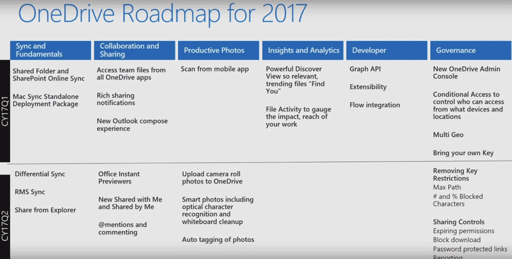 Microsoft targets Q2 2017 for OneDrive Differential Sync support
