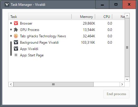 vivaldi task manager