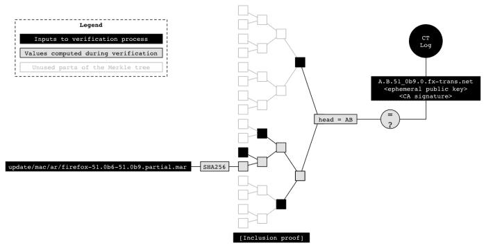 Binary transparency verification