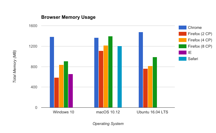 Firefox, Chrome, IE, Safari memory performance in 2017