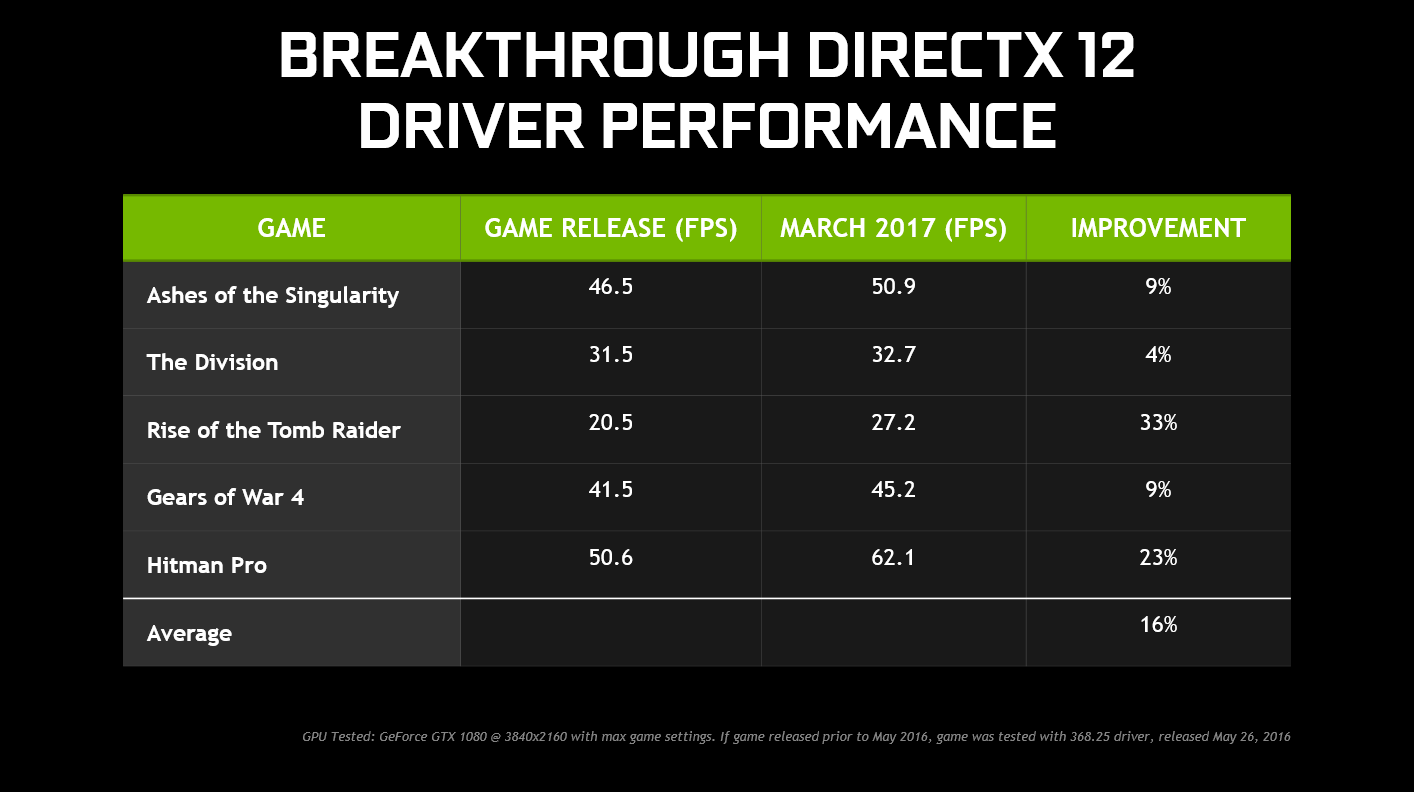 nvidia geforce gtx game ready driver 378 78 directx 12 performance