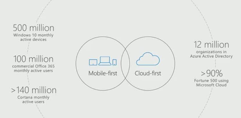 windows 10 500 million devices