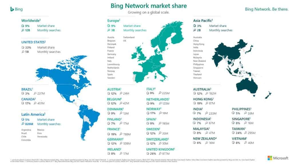 Surprise: Bing is doing quite well