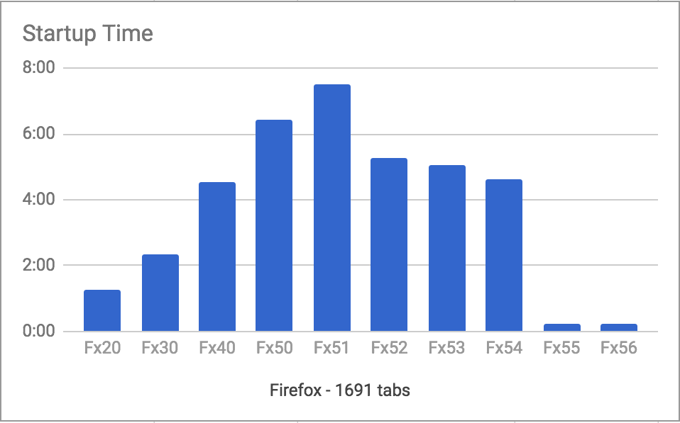 firefox startup improvement
