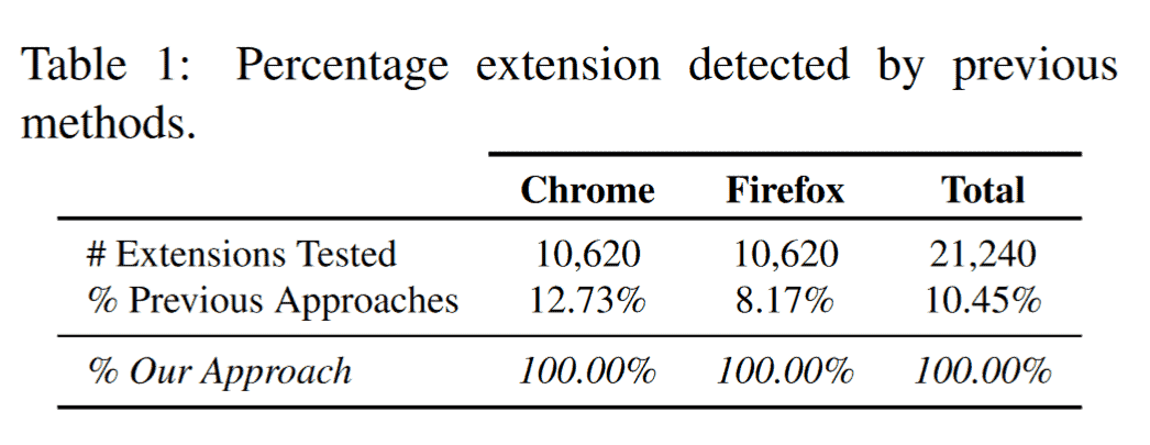 browser-extension enumeration attack