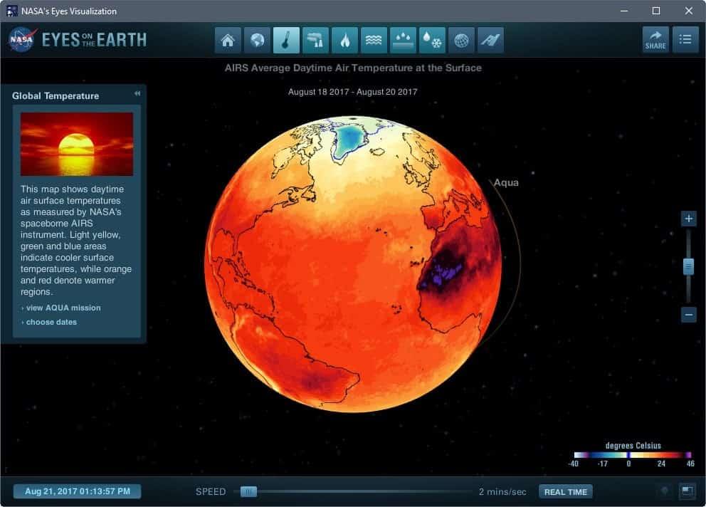 global temperature