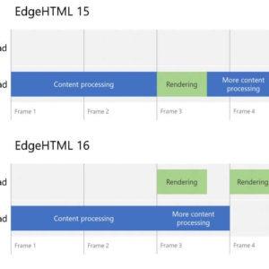 microsoft edge fall creators update performance