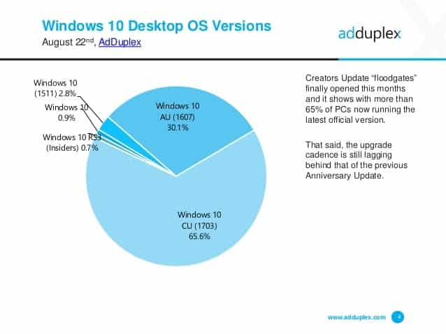 34% of Windows 10 devices still not updated to Creators Update version