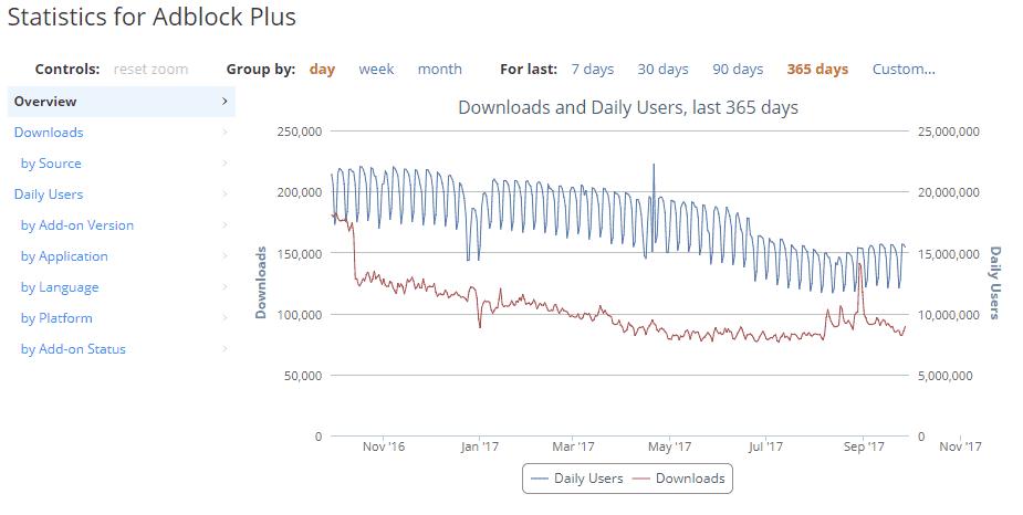 adblock plus usage stats