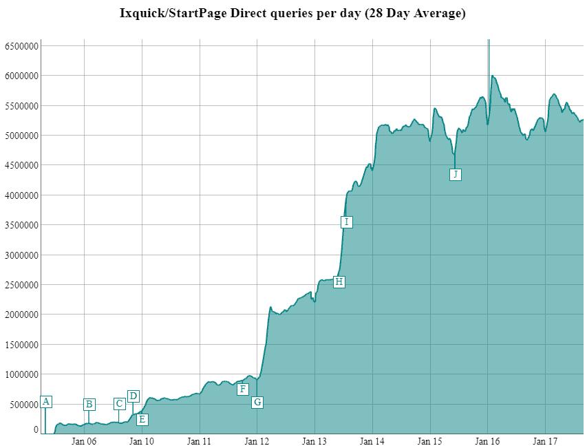 startpage traffic