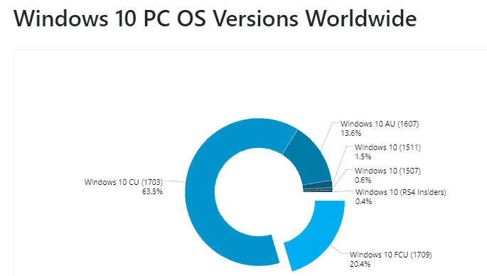windows 10 distribution november 2017