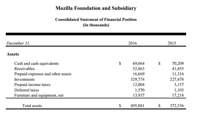 mozilla revenue 2016