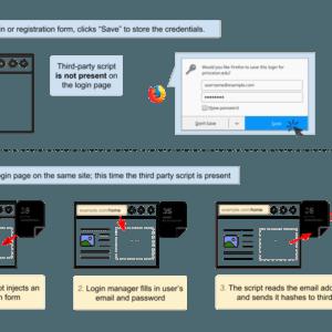 password manager web tracker exploit