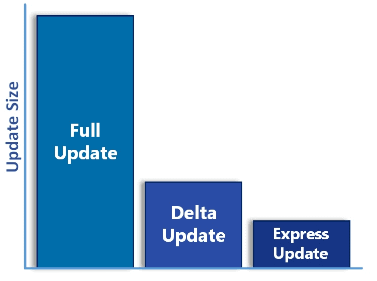 Windows 10: end of delta updates in 2019