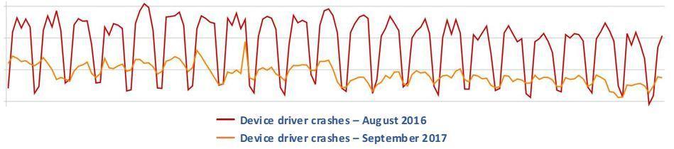 device driver crashes comparison 2016 2017