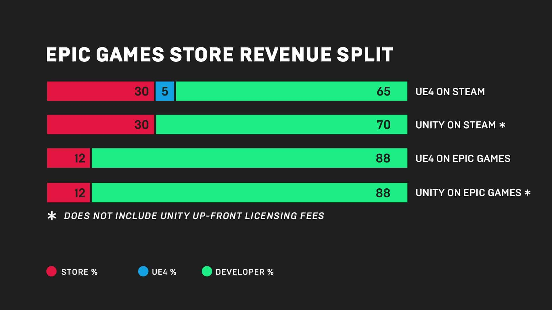 Epic Games revenue split