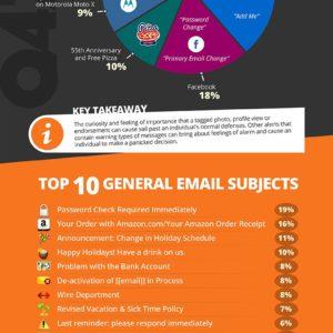 phishing email subjects