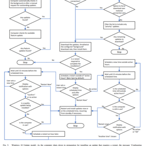 windows 10 home update flowchart