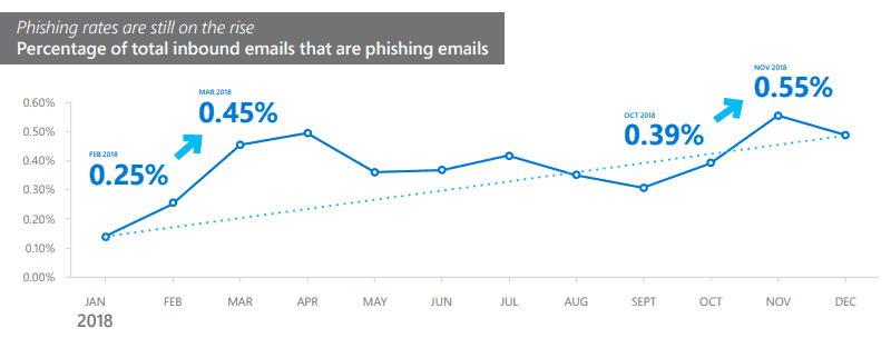 Microsoft: phishing up, ransomware down in 2018