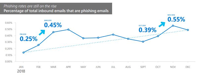 phishing threat