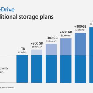 onedrive storage plans