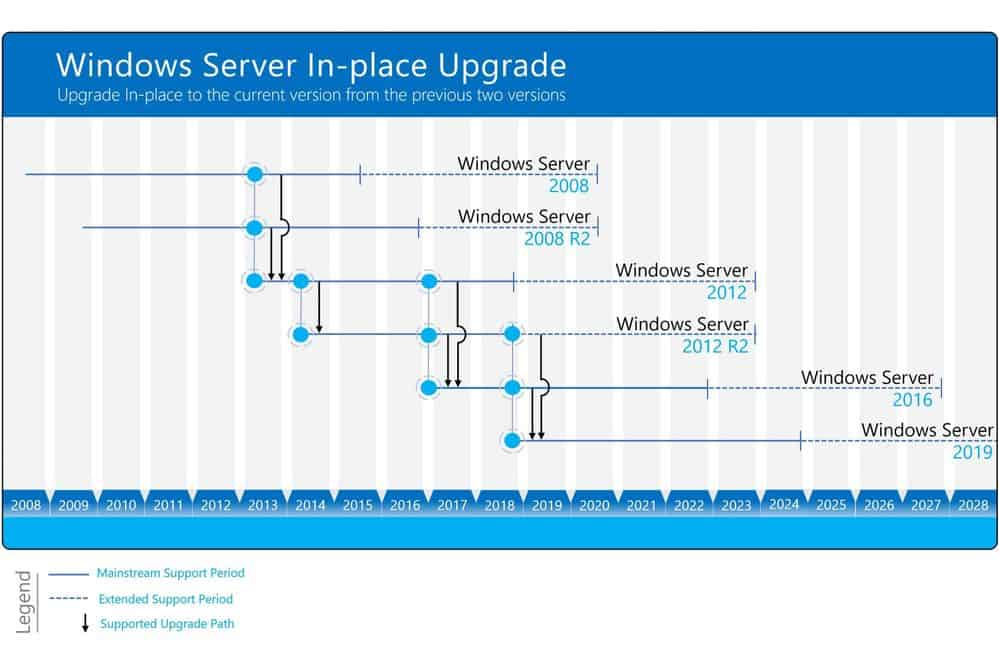 Windows Server Upgrade Path
