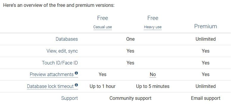 KeePassium free vs premium