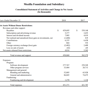 mozilla 2018 report financials