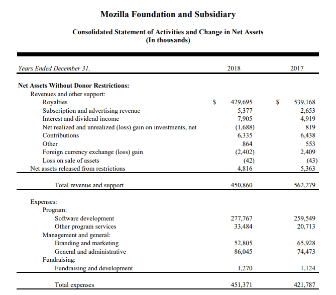 mozilla 2018 report financials