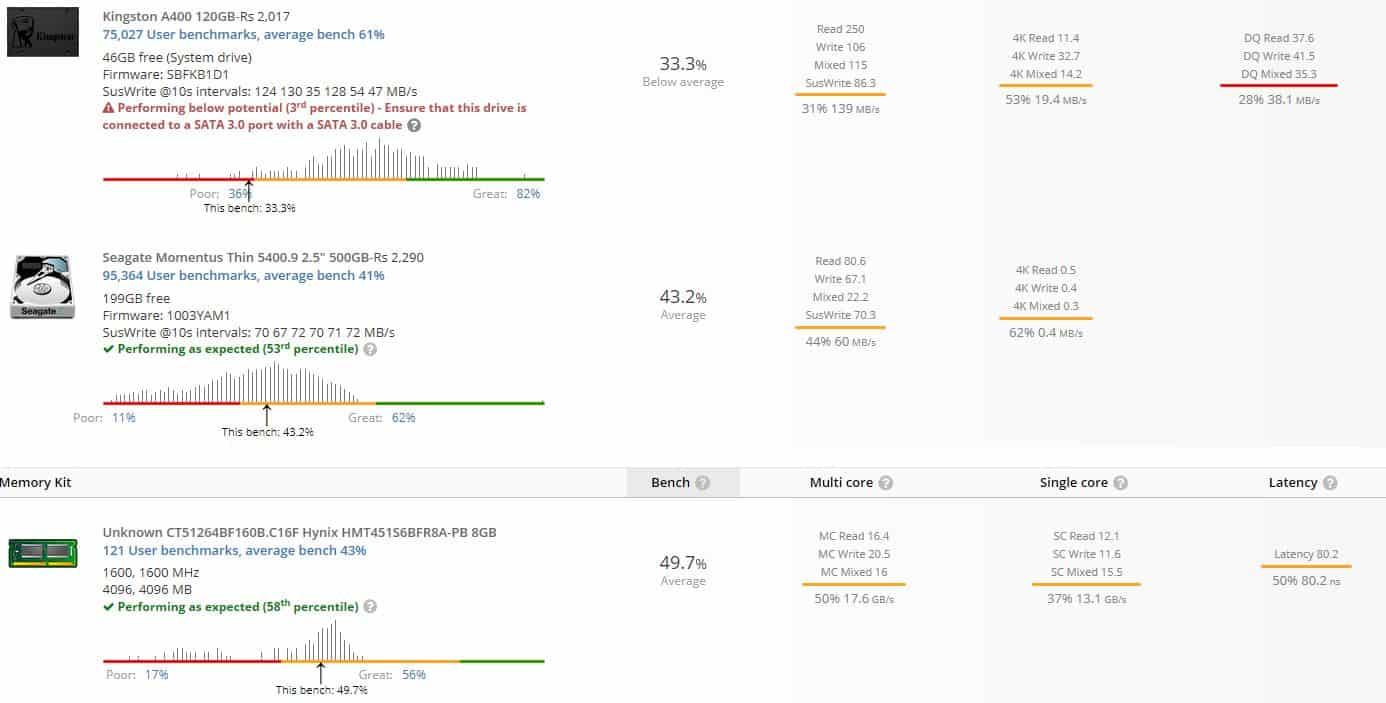 UserBenchmark results 2