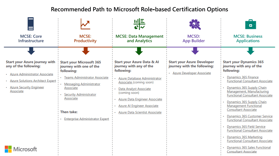 microsoft role-based certification path