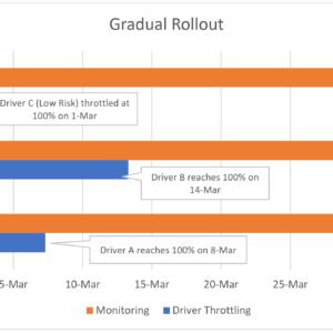 windows 10 gradual driver rollout