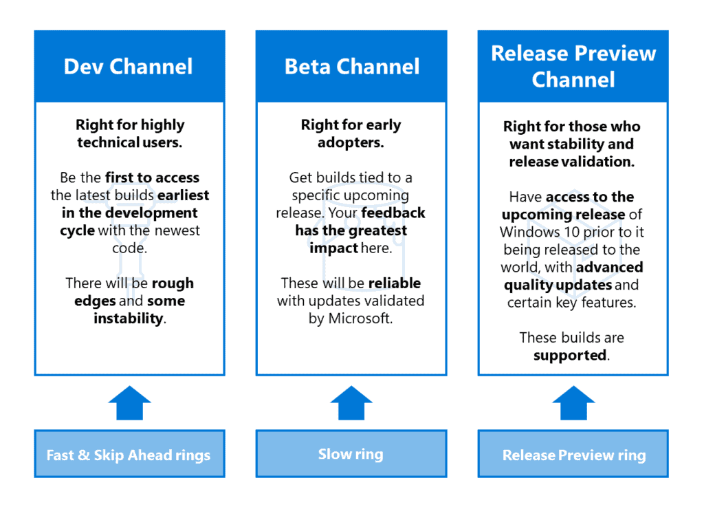 Microsoft switches Windows Insider rings to channels to better focus on quality