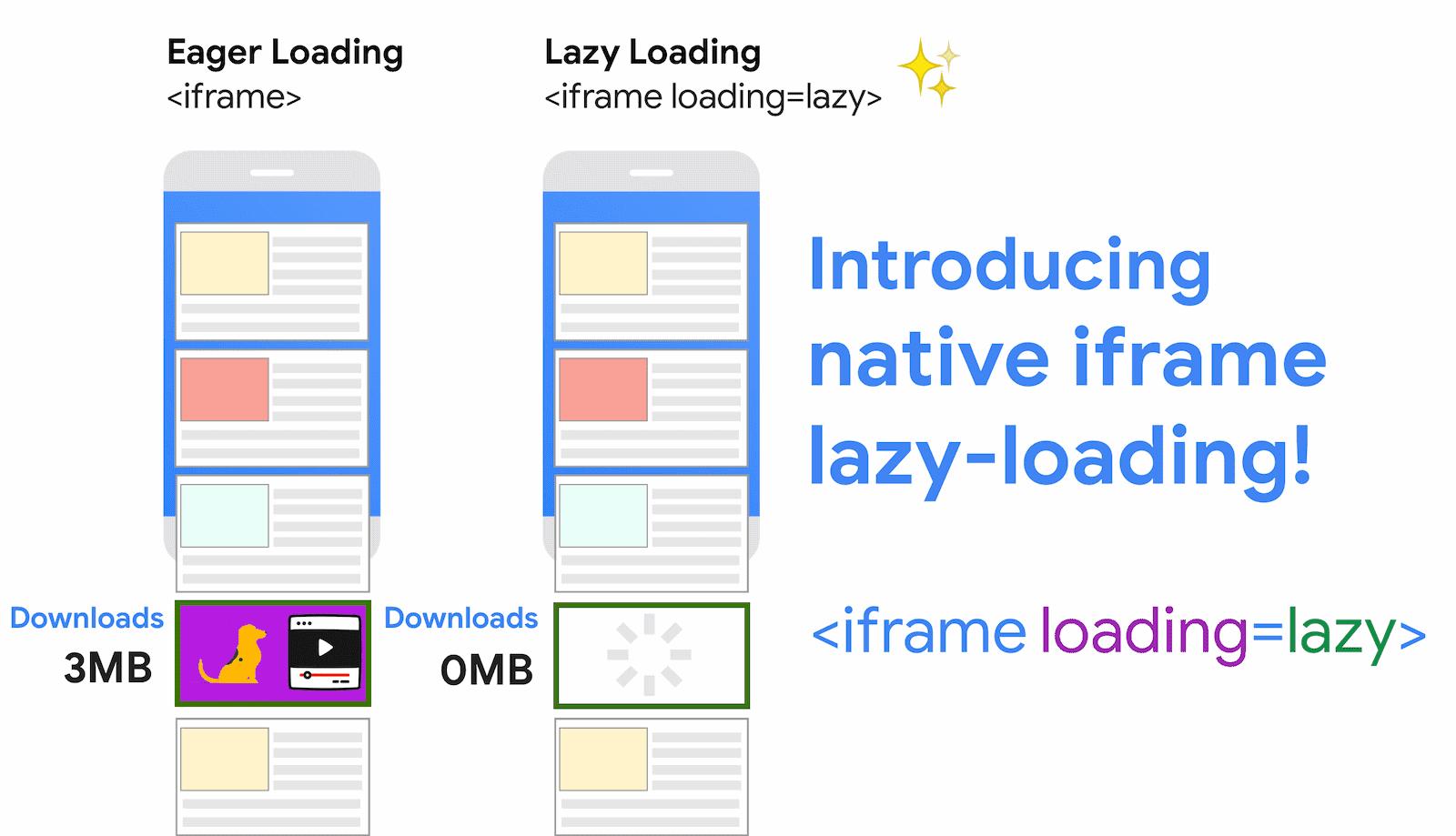 iframe lazyloading