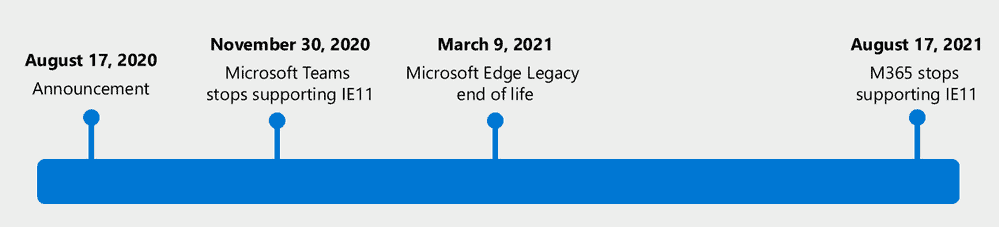 microsoft edge classic ie11 deprecation