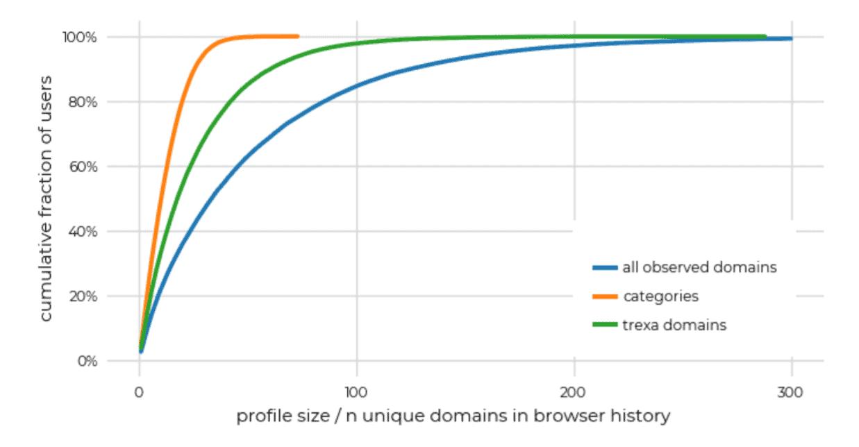 mozilla study browsing history privacy