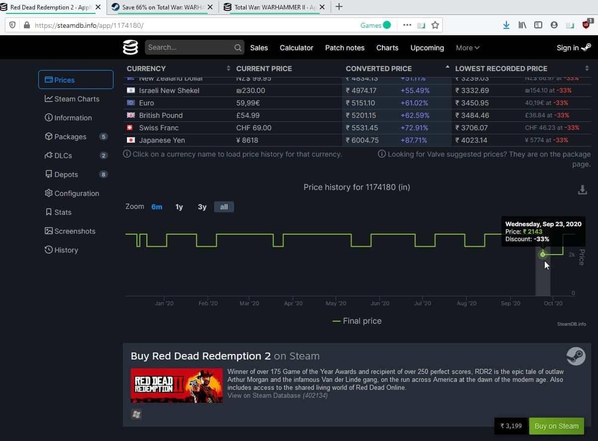 Steamdb price drop pattern