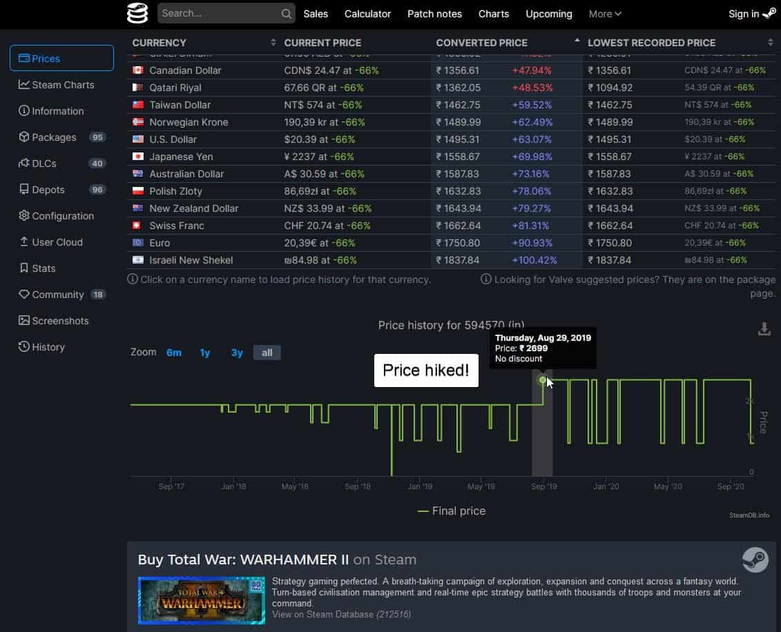 steamdb price hiked