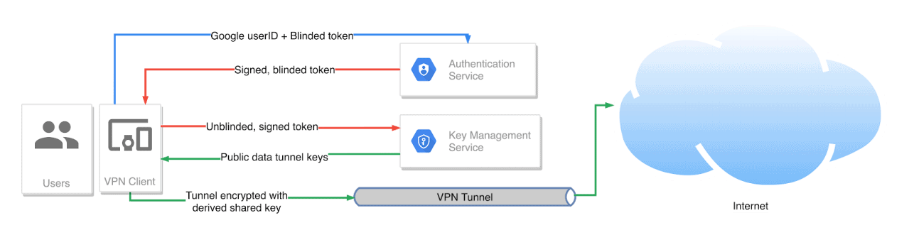 google one vpn privacy